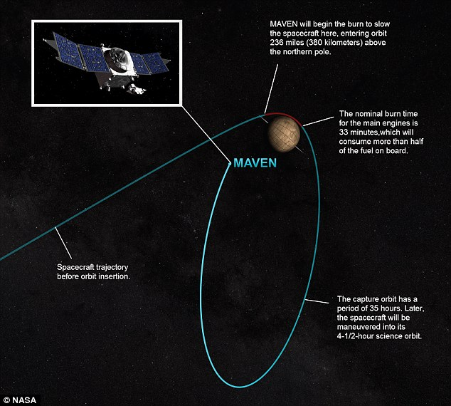 NASA Maven Orbit
